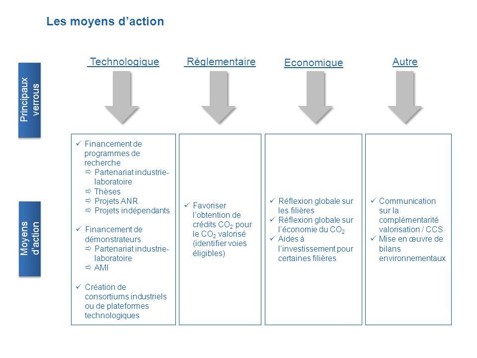 Les moyens d'action Actions Technologique Réglementaire Economique