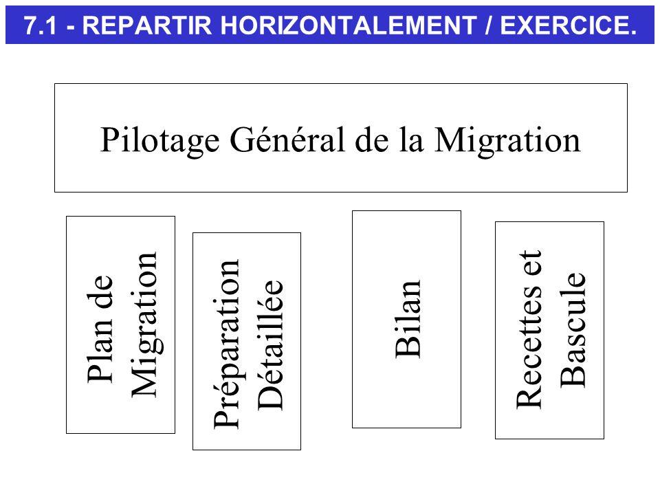 7.1 - REPARTIR HORIZONTALEMENT / EXERCICE.