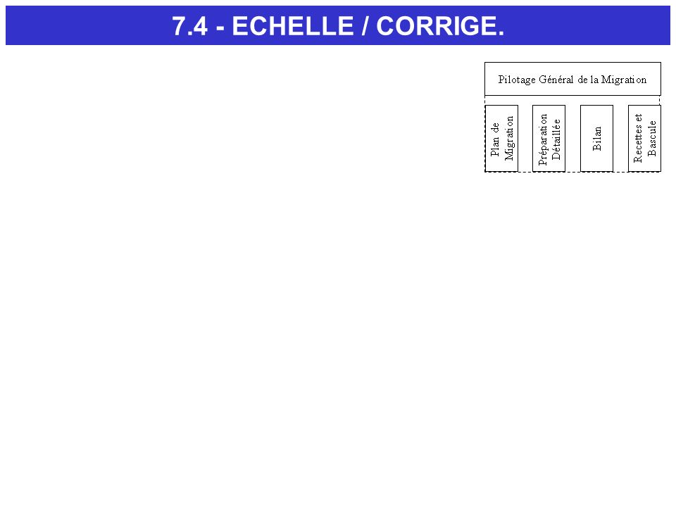 7.4 - ECHELLE / CORRIGE. L option échelle de la version 4.0 ne marche plus ! Diapositive suivante.