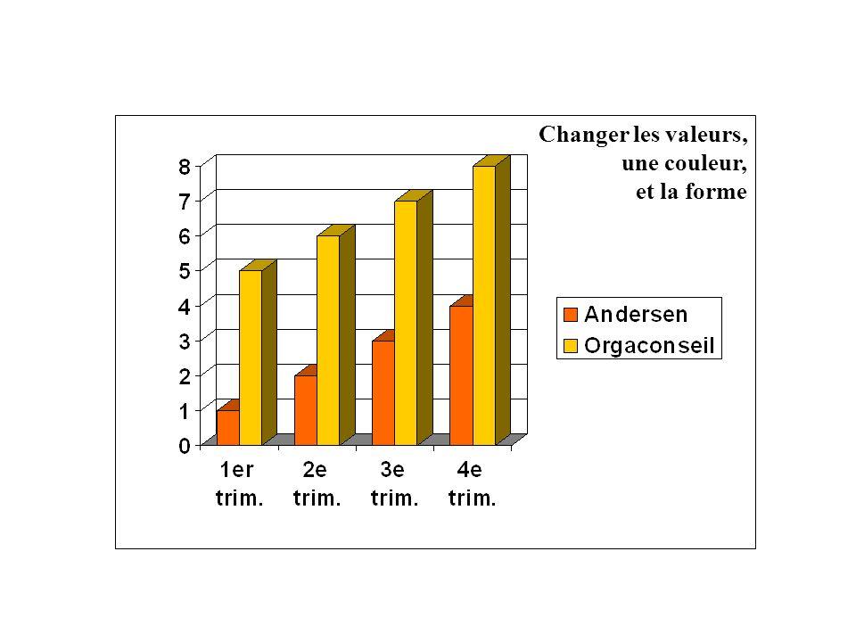 3.2 - GRAPHIQUE / EXERCICE. Changer les valeurs, une couleur,