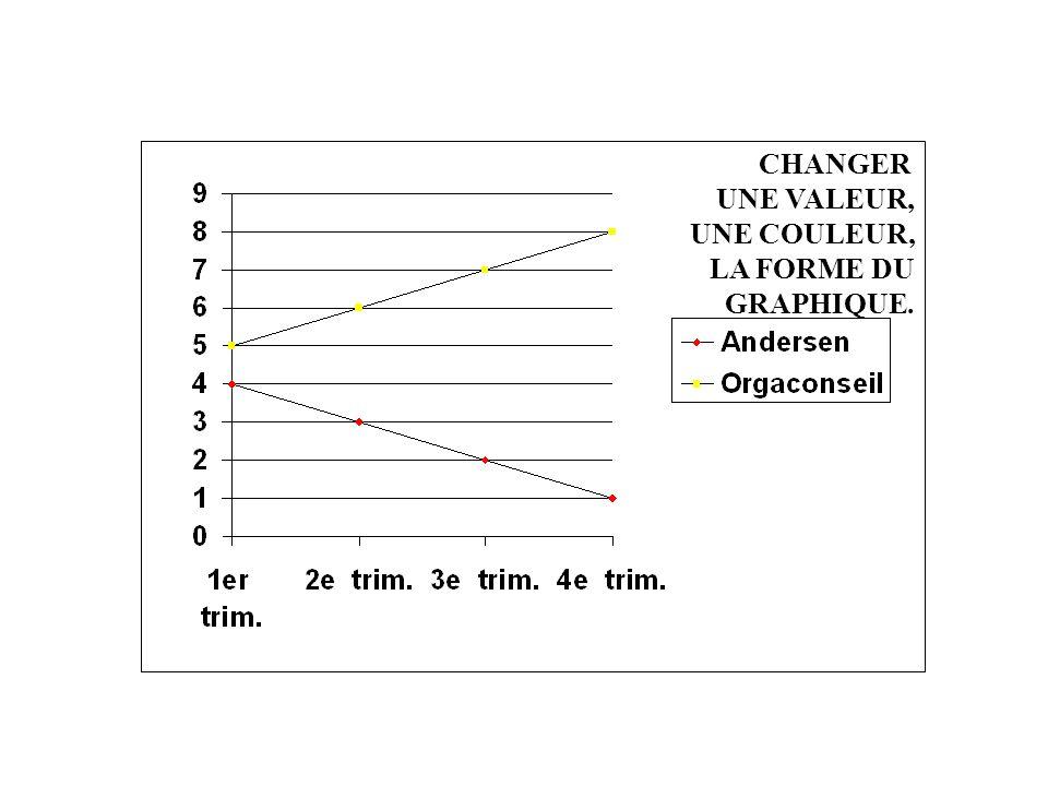 3.3 - GRAPHIQUE / CORRIGE. CHANGER UNE VALEUR, UNE COULEUR,