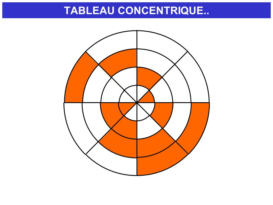 TABLEAU CONCENTRIQUE.. DEMONSTRATION.