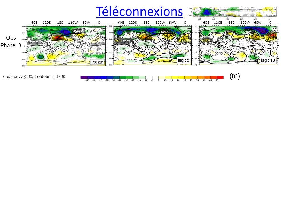 Téléconnexions (m) Obs Phase 3 Couleur : zg500, Contour : stf200 60E