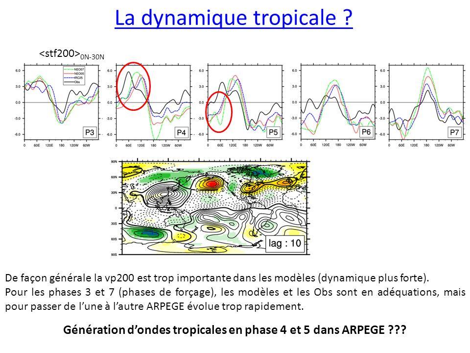 La dynamique tropicale