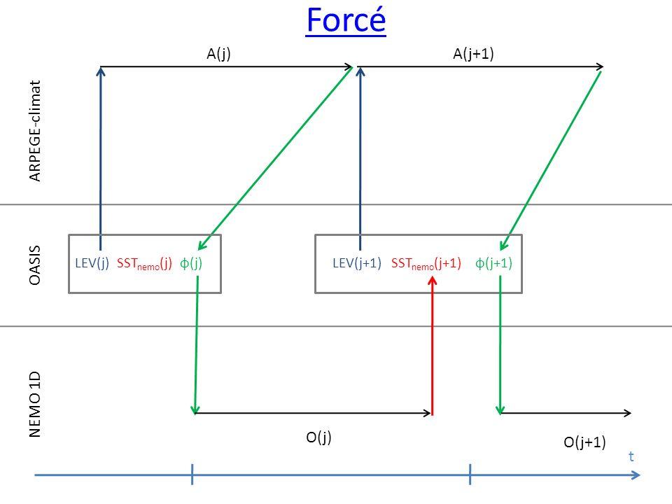 Forcé A(j) A(j+1) ARPEGE-climat OASIS NEMO 1D O(j) O(j+1) t LEV(j)