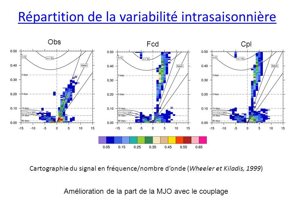Répartition de la variabilité intrasaisonnière