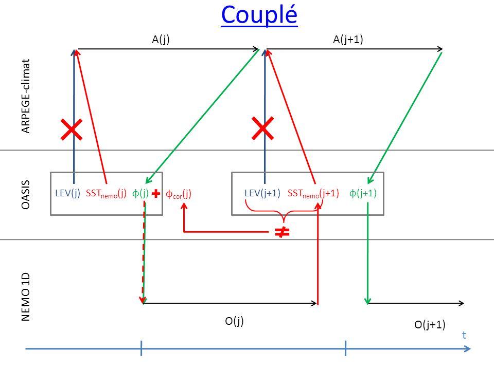 Couplé A(j) A(j+1) ARPEGE-climat OASIS NEMO 1D O(j) O(j+1) t LEV(j)