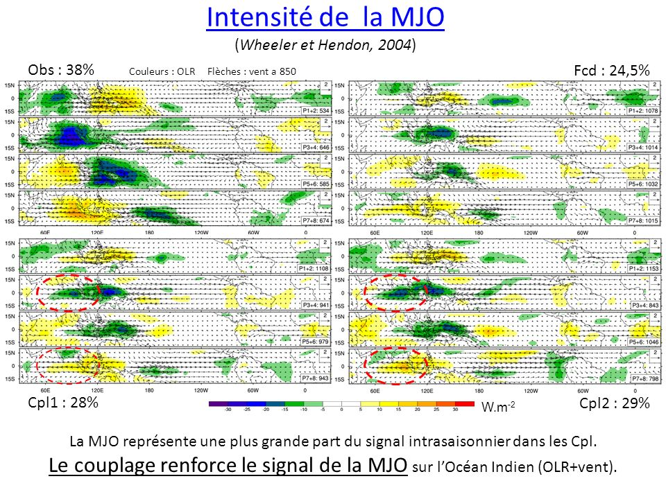 Intensité de la MJO (Wheeler et Hendon, 2004)