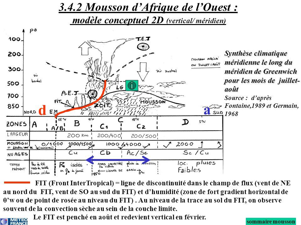 3.4.2 Mousson d'Afrique de l'Ouest : modèle conceptuel 2D (vertical/ méridien)