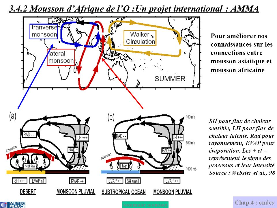 3.4.2 Mousson d'Afrique de l'O :Un projet international : AMMA