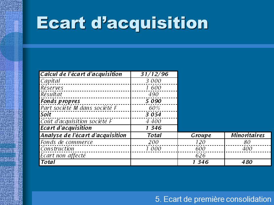Ecart d'acquisition 5. Ecart de première consolidation