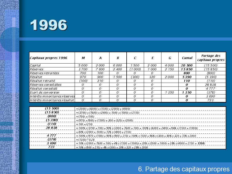1996 6. Partage des capitaux propres