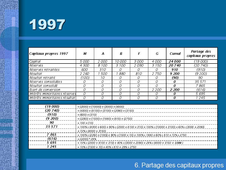 1997 6. Partage des capitaux propres