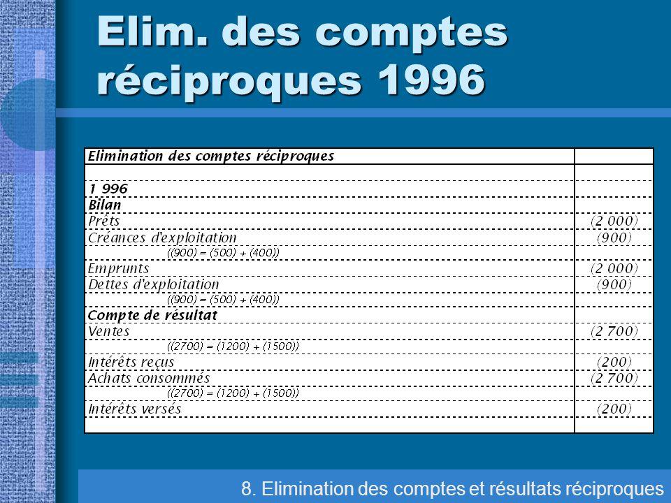 Elim. des comptes réciproques 1996