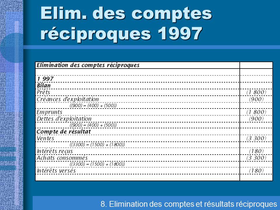 Elim. des comptes réciproques 1997