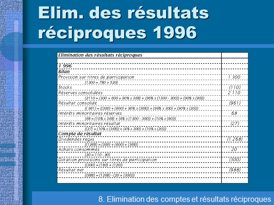 Elim. des résultats réciproques 1996