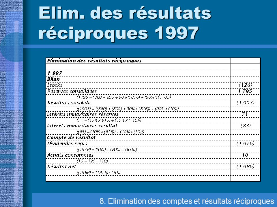 Elim. des résultats réciproques 1997