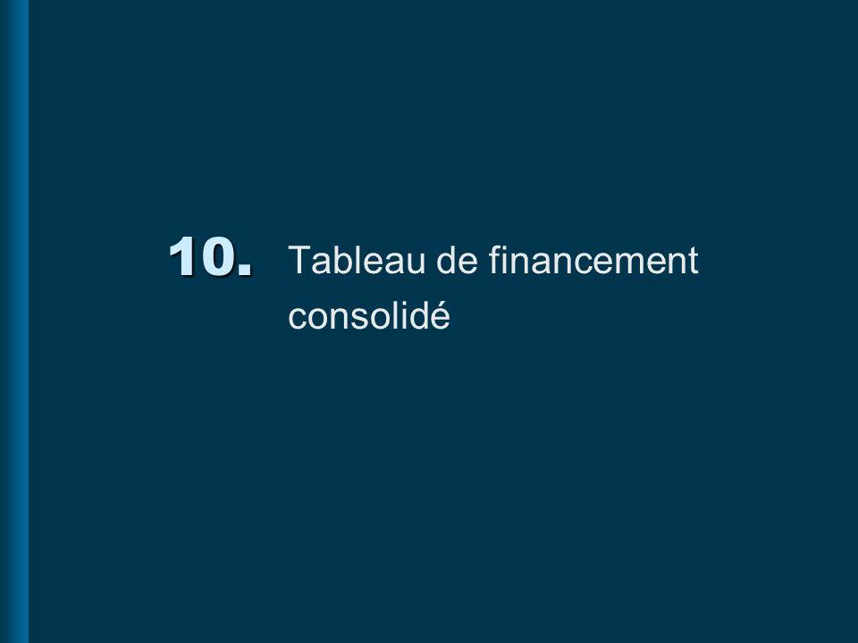 Tableau de financement consolidé