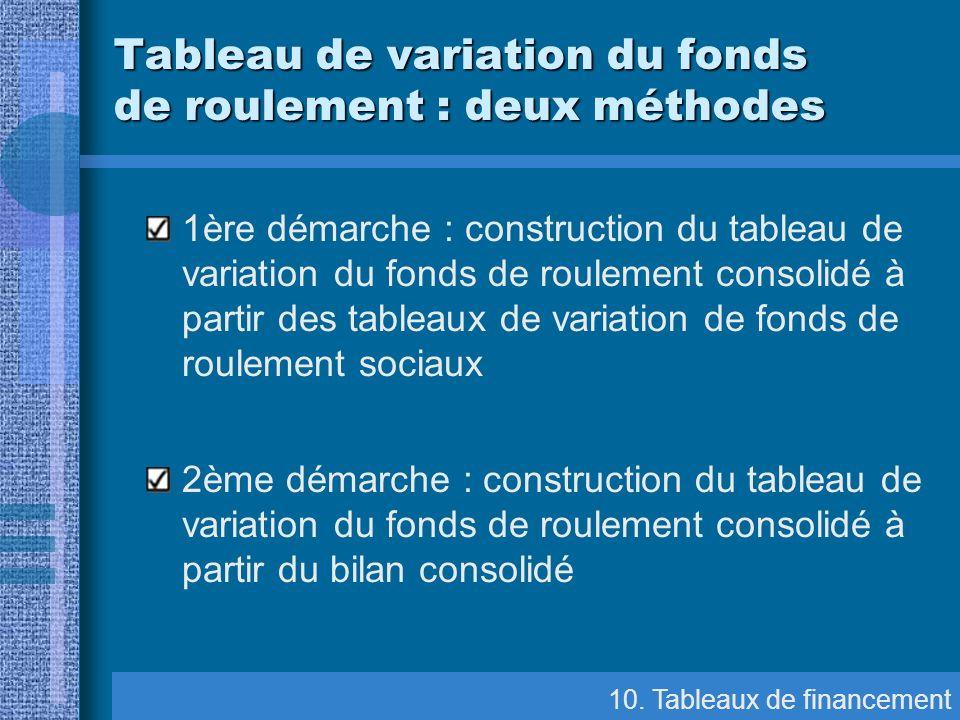 Tableau de variation du fonds de roulement : deux méthodes