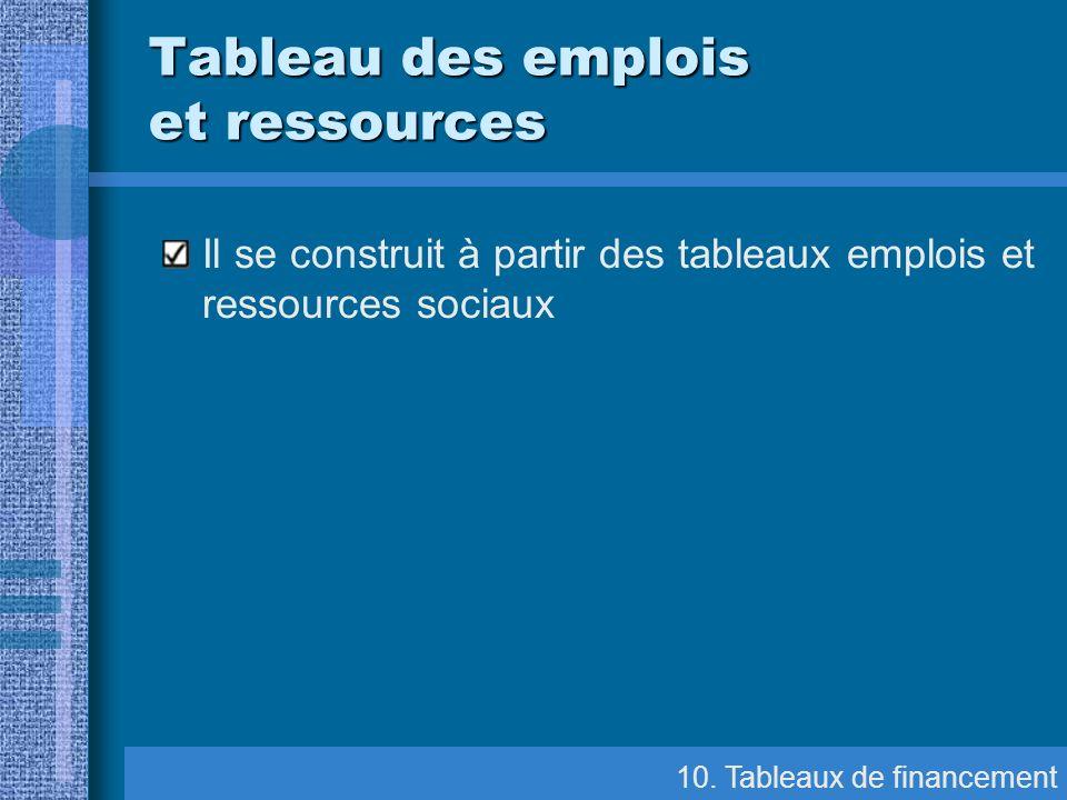 Tableau des emplois et ressources