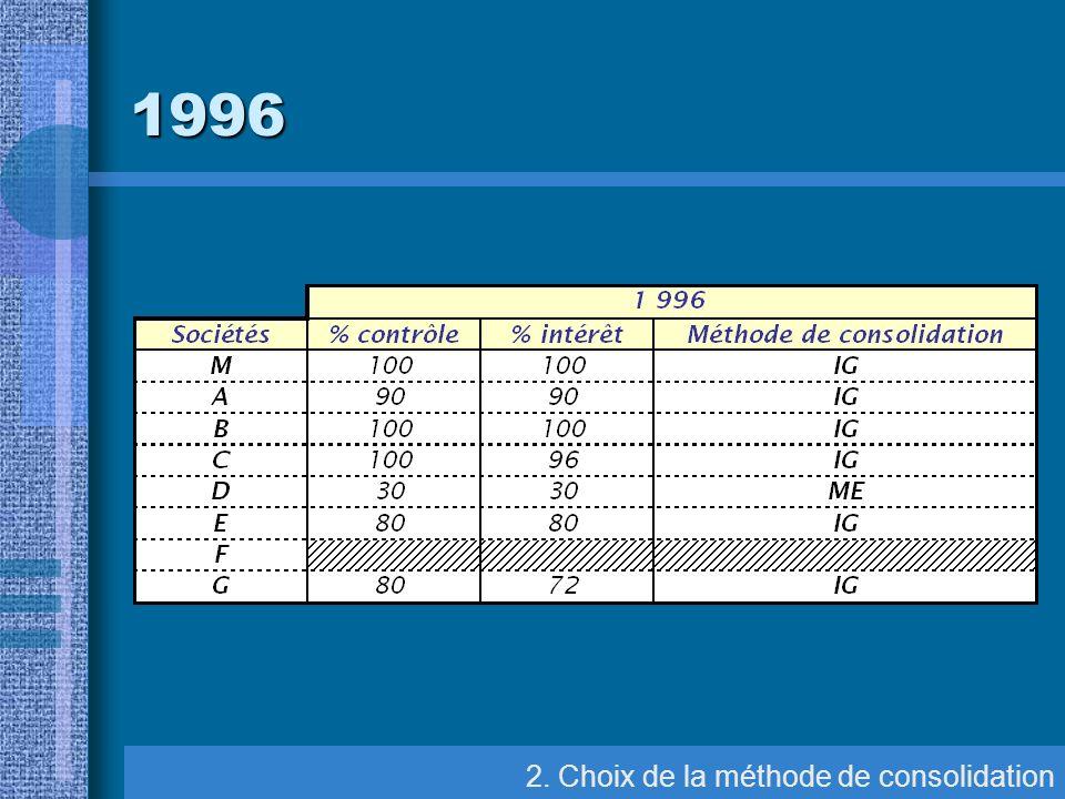 1996 2. Choix de la méthode de consolidation