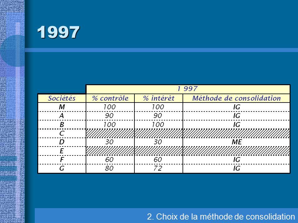 1997 2. Choix de la méthode de consolidation