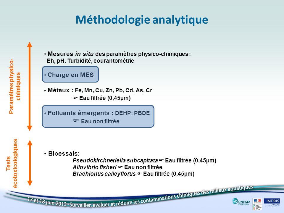 Méthodologie analytique