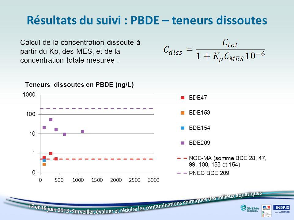 Résultats du suivi : PBDE – teneurs dissoutes