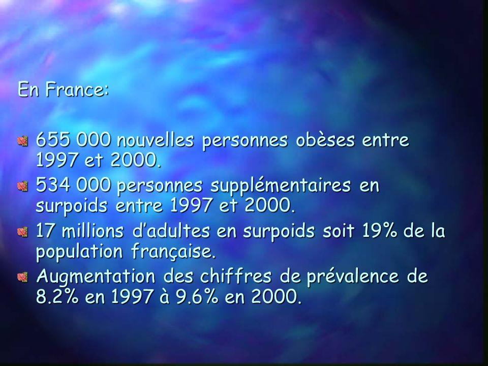 En France: 655 000 nouvelles personnes obèses entre 1997 et 2000. 534 000 personnes supplémentaires en surpoids entre 1997 et 2000.