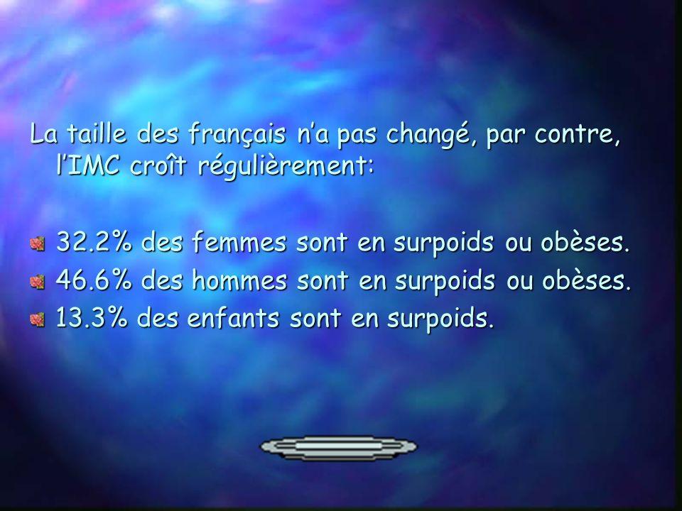 La taille des français n'a pas changé, par contre, l'IMC croît régulièrement: