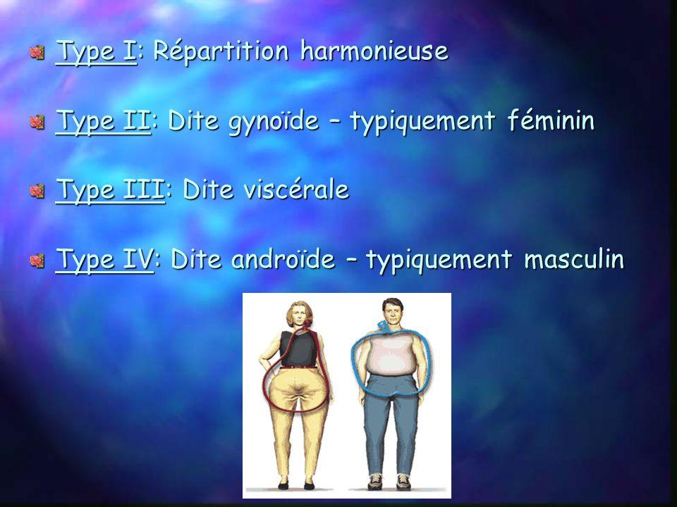 Type I: Répartition harmonieuse