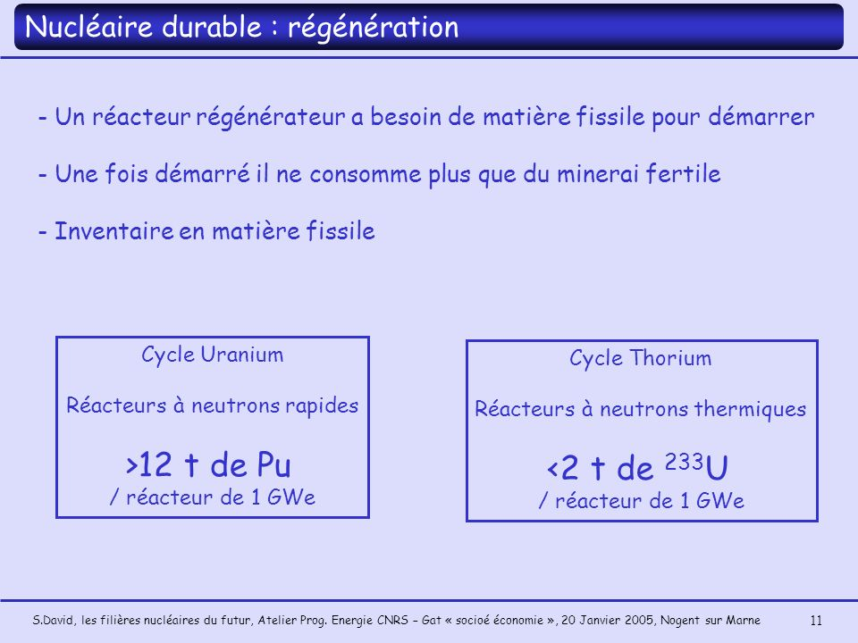 >12 t de Pu <2 t de 233U Nucléaire durable : régénération