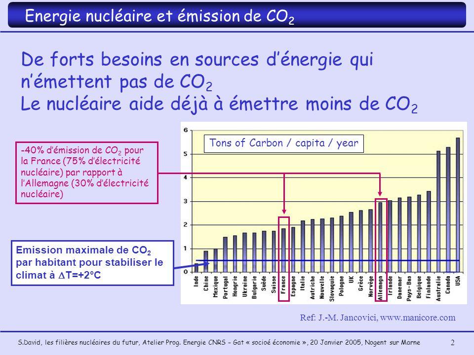 De forts besoins en sources d'énergie qui n'émettent pas de CO2