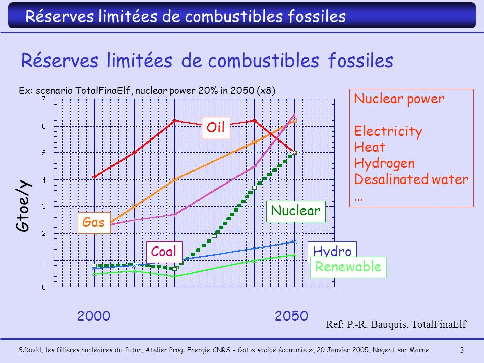 Réserves limitées de combustibles fossiles