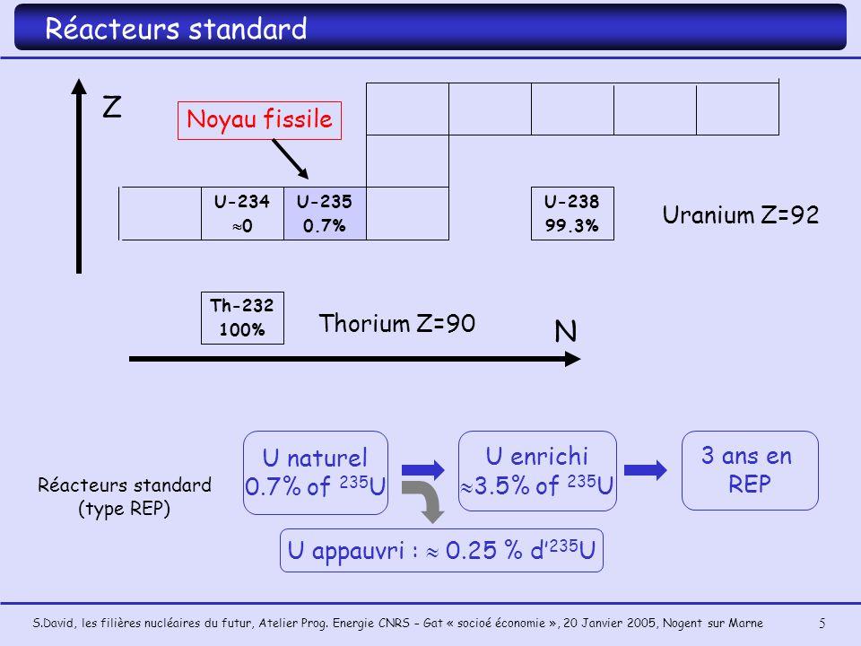 Réacteurs standard Z N Noyau fissile Uranium Z=92 Thorium Z=90