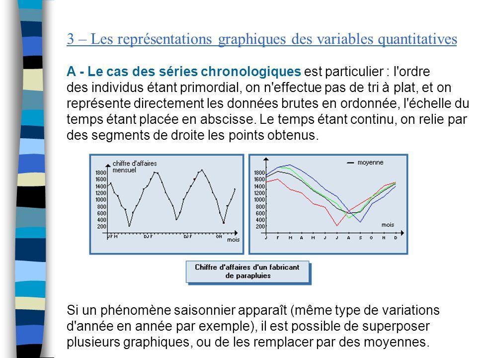 3 – Les représentations graphiques des variables quantitatives