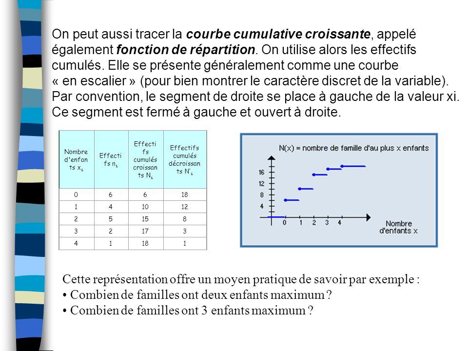 On peut aussi tracer la courbe cumulative croissante, appelé