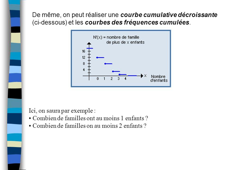 De même, on peut réaliser une courbe cumulative décroissante
