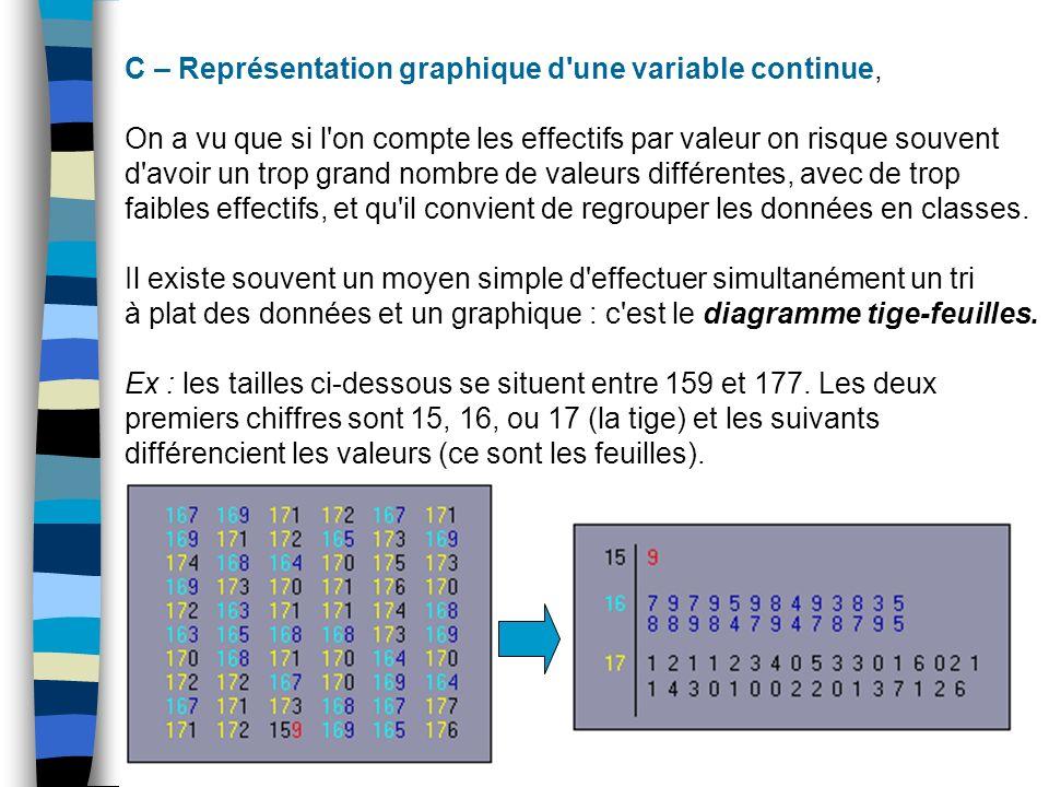 C – Représentation graphique d une variable continue,