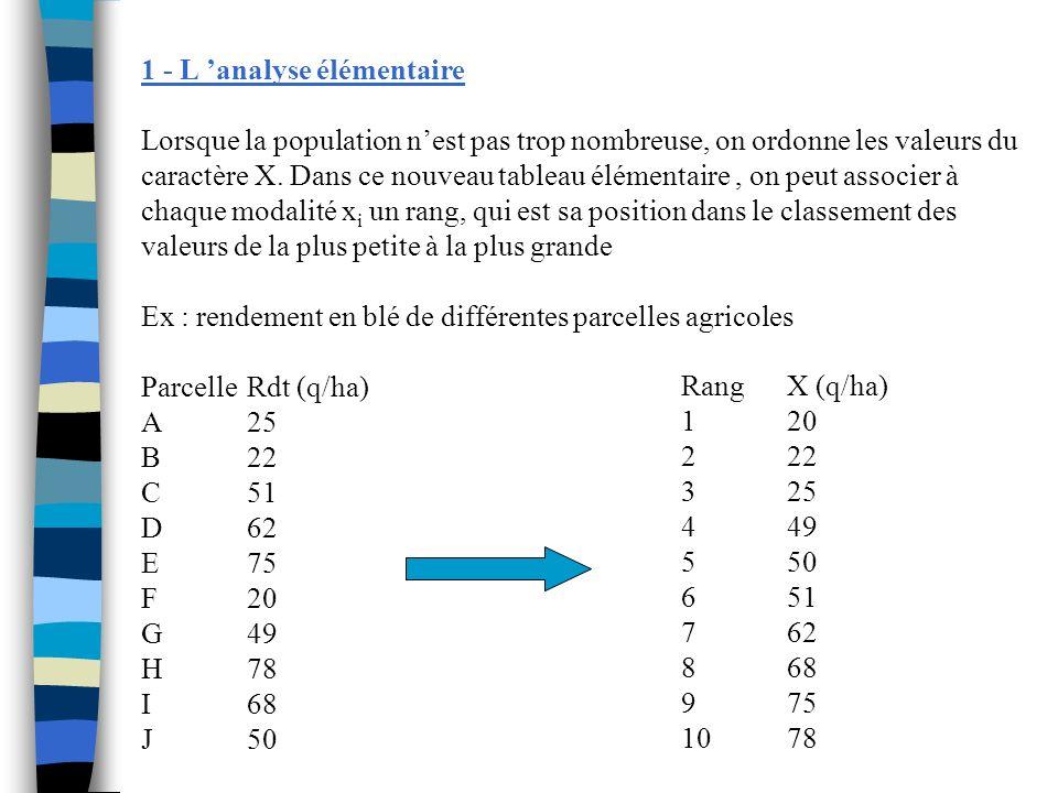 1 - L 'analyse élémentaire