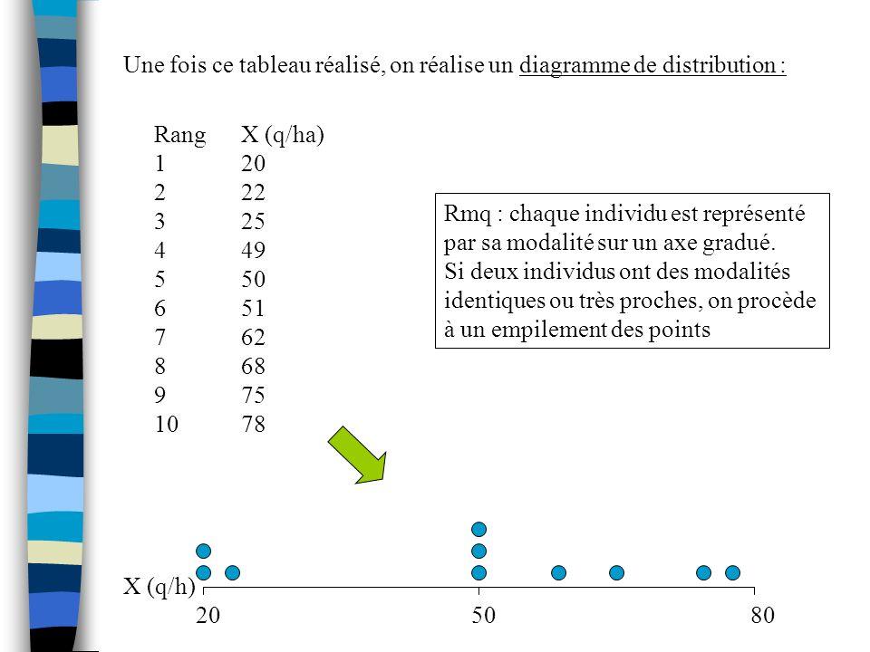 Une fois ce tableau réalisé, on réalise un diagramme de distribution :