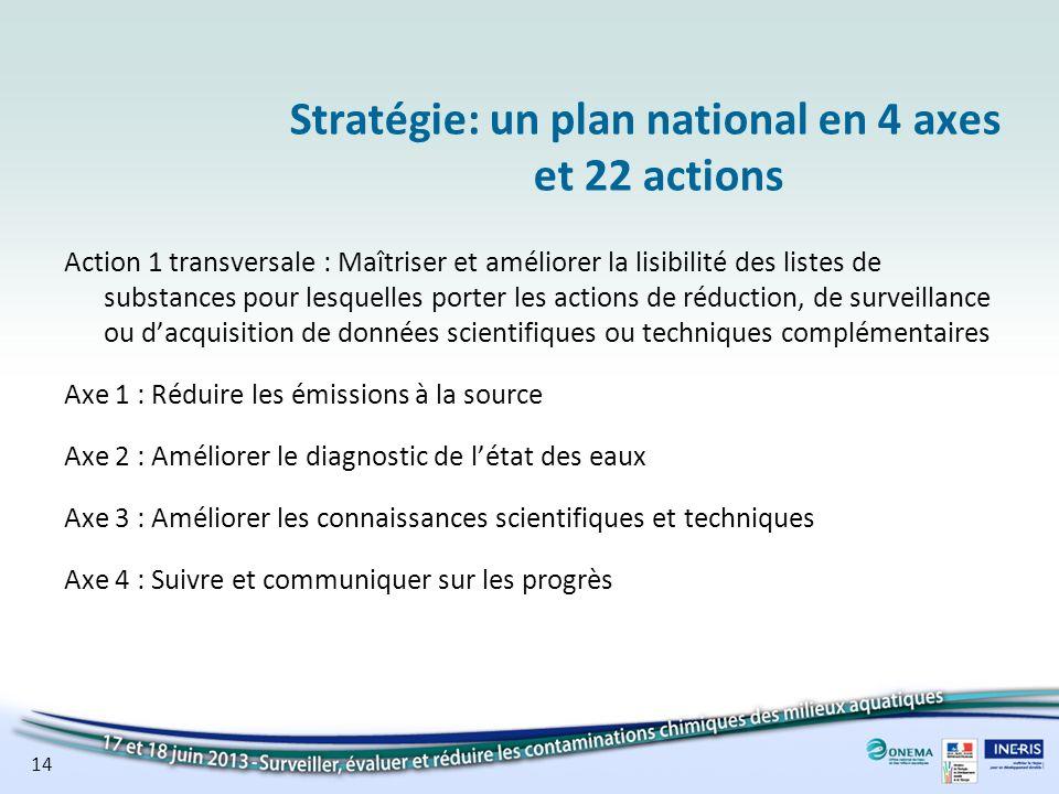 Stratégie: un plan national en 4 axes et 22 actions