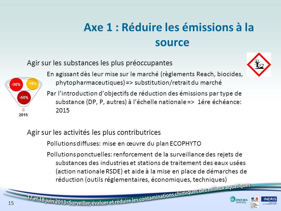 Axe 1 : Réduire les émissions à la source