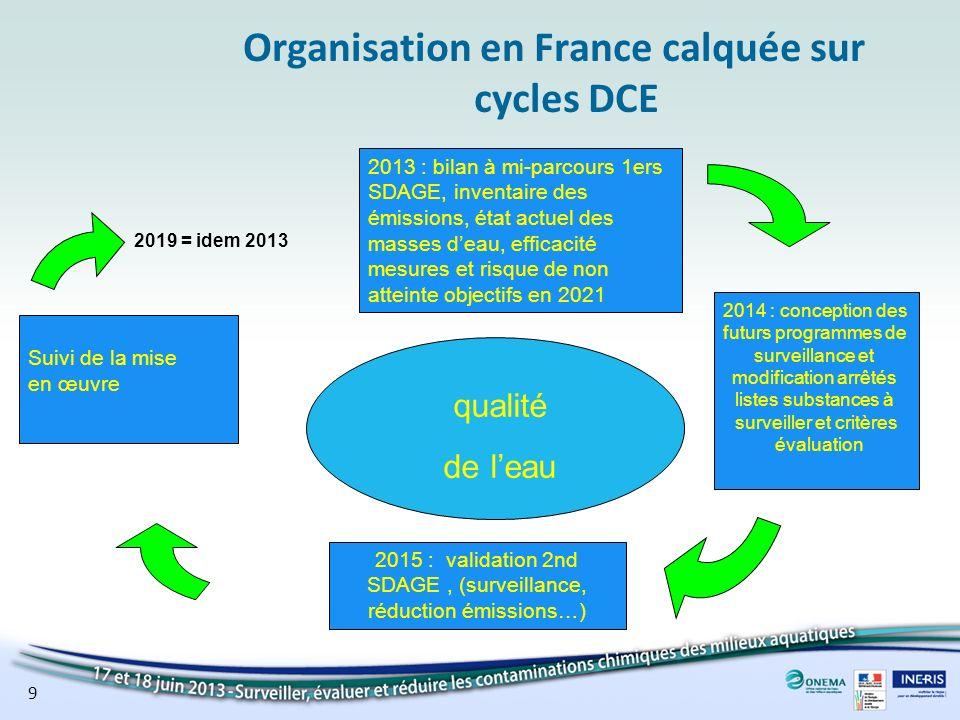 Organisation en France calquée sur cycles DCE