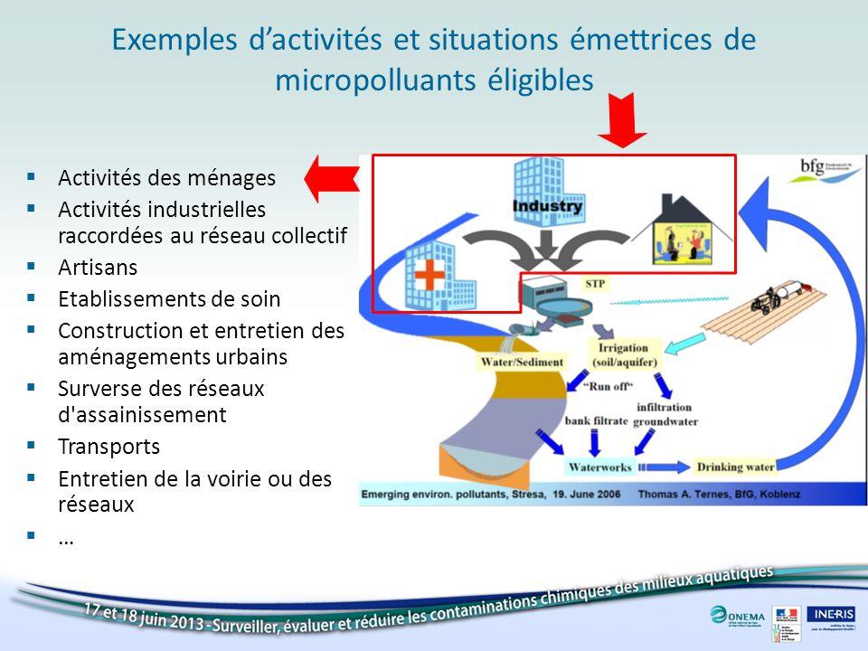 Exemples d'activités et situations émettrices de micropolluants éligibles
