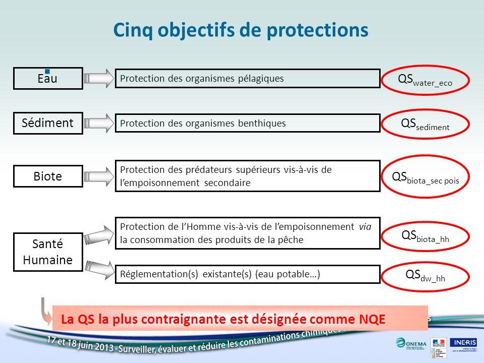 Cinq objectifs de protections