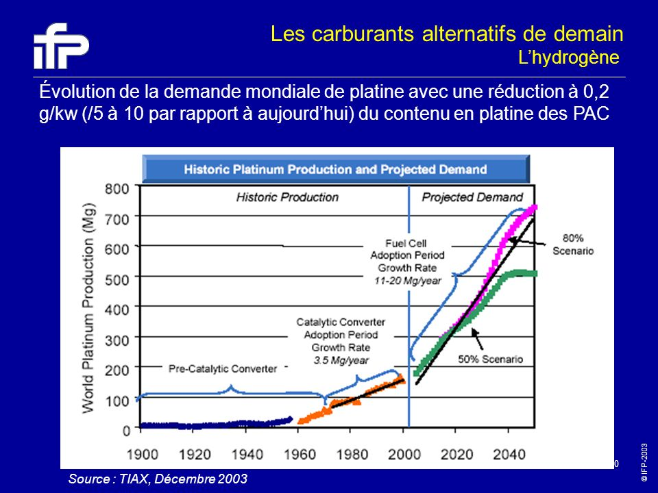 Les carburants alternatifs de demain