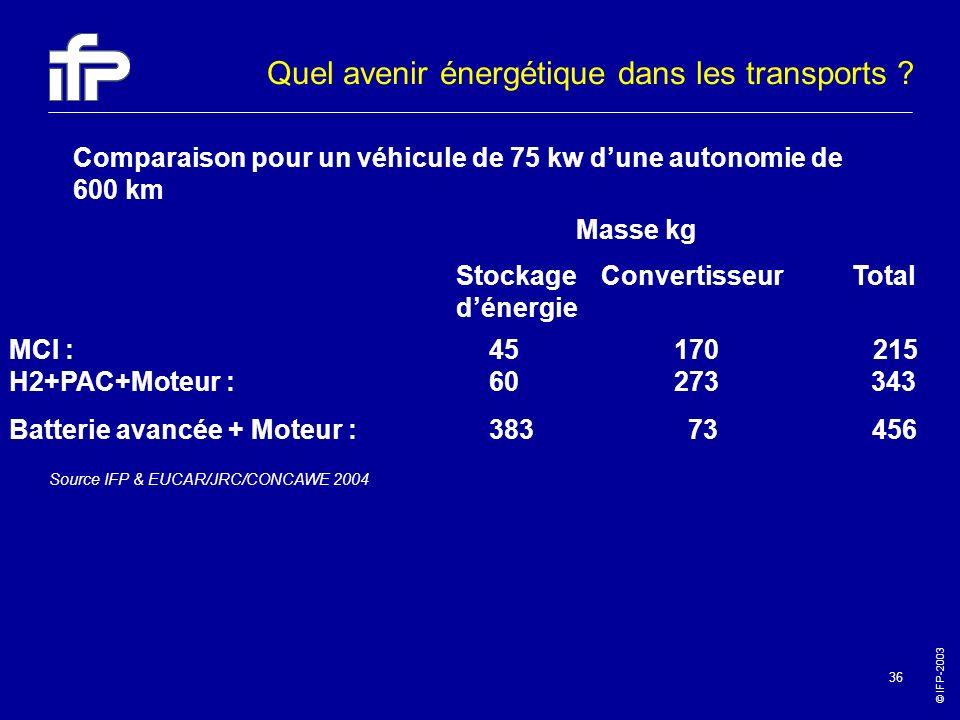 Quel avenir énergétique dans les transports