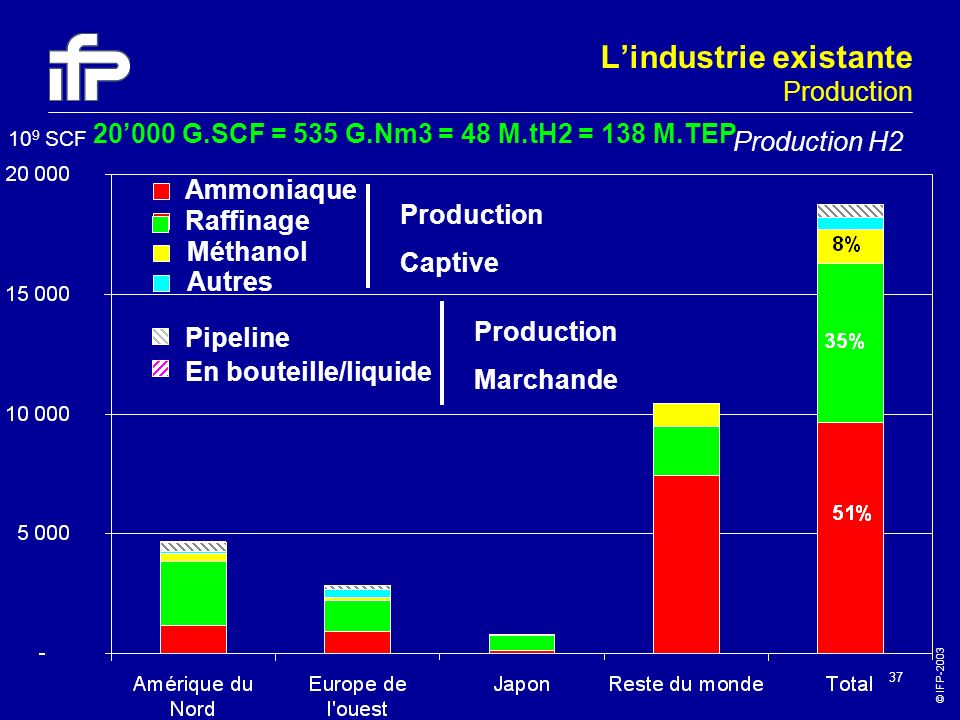 L'industrie existante Production