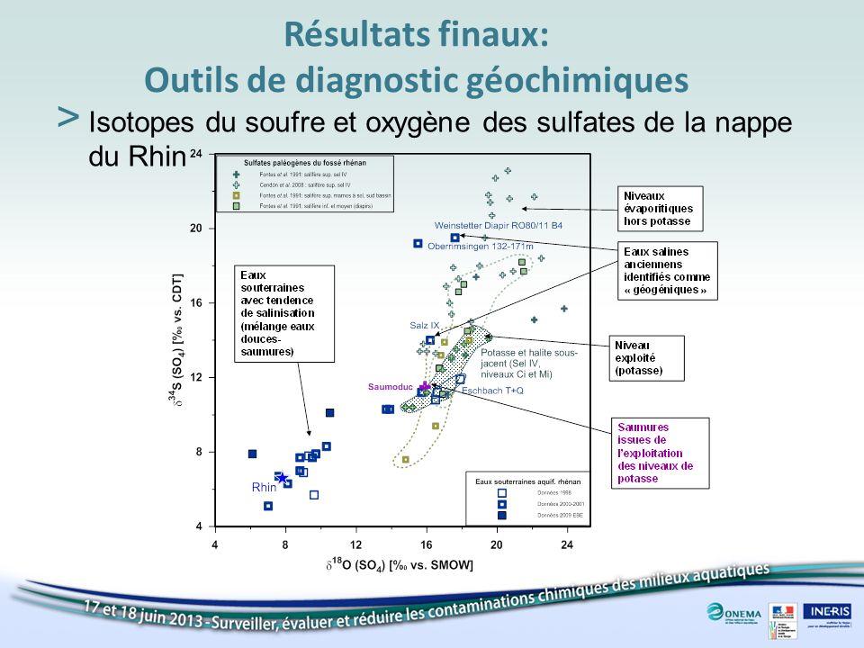 Résultats finaux: Outils de diagnostic géochimiques